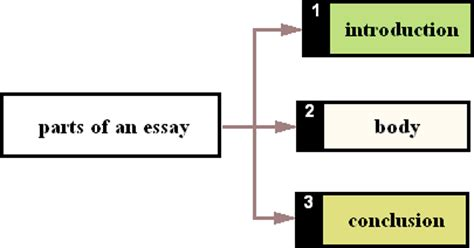 What Are the Different Types of Essay Structures?