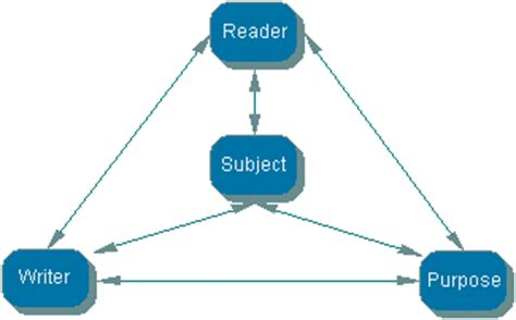Different purposes of writing an essay