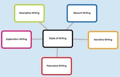 How To Write Essay Outline, Examples Of Writing
